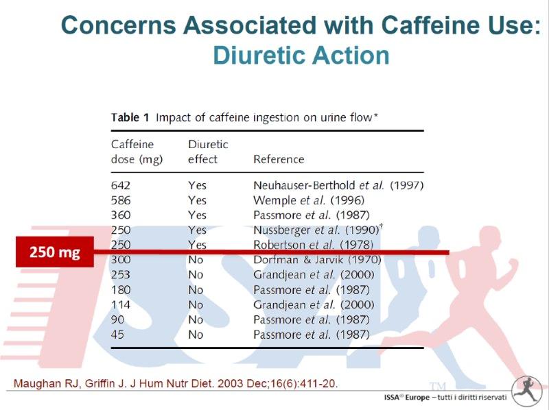 caffeina e body building