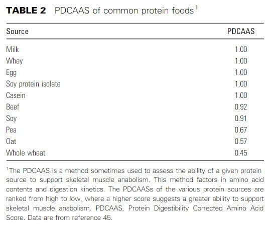 PDCAAS fonti di proteine