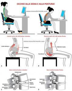 mal di schiena-lombalgia da sedentarietà