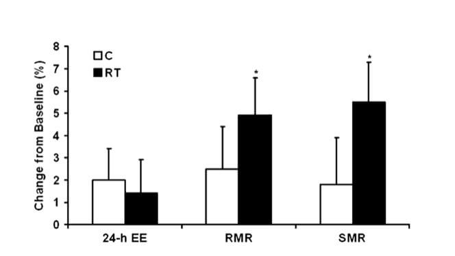 RMR e massa muscolare