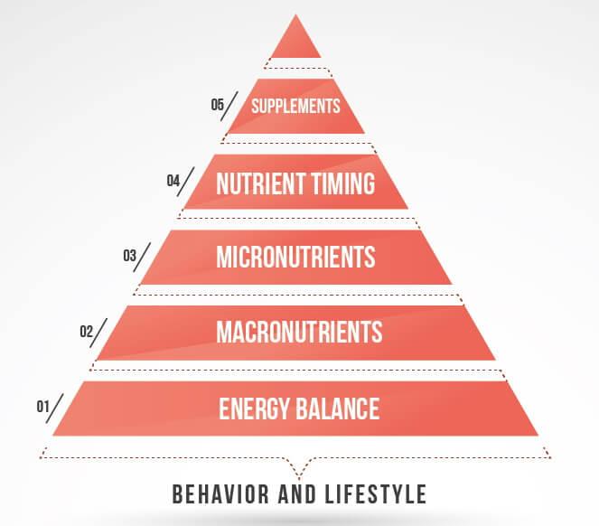 Piramide delle priorità