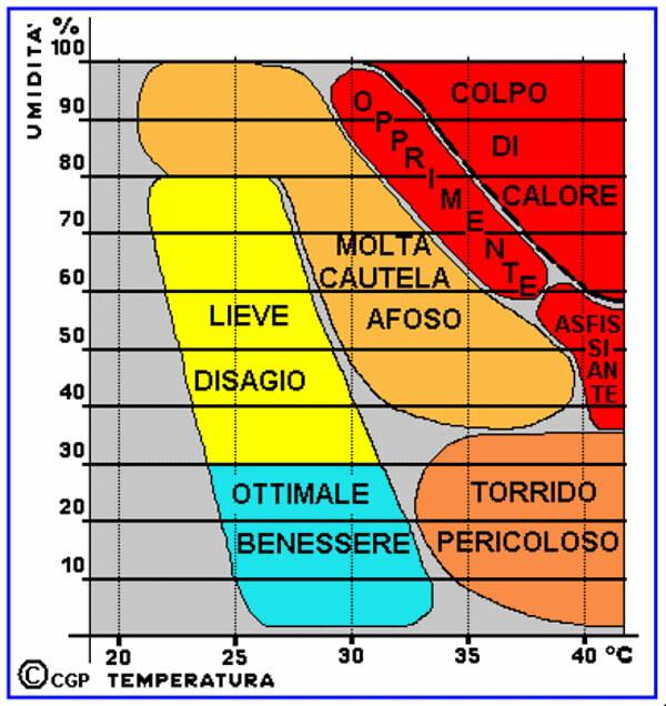 temperatura e umidità